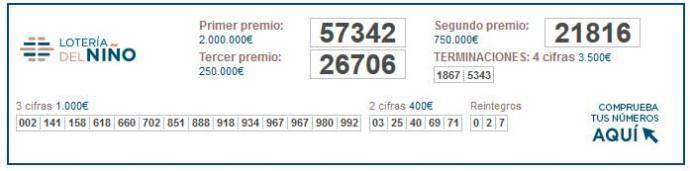 Números infantis ganhadores da loteria 2021 | loteria infantil